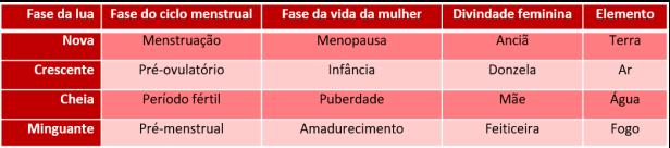Tabela lua interna x externa